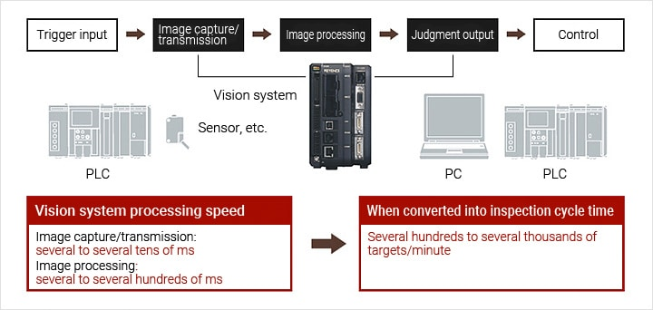 [ Trigger input > Image capture/transmission > Image processing > Judgment output > Control ] [ Machine vision processing speed Image capture/transmission: several to several tens of ms/ Image processing: several to several hundreds of ms ] [ When converted into inspection cycle time Several hundreds to several thousands of targets/minute ]