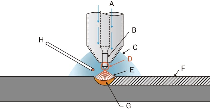 "Column ""Profile inspection of the tungsten electrode tip of a TIG welding robot"""