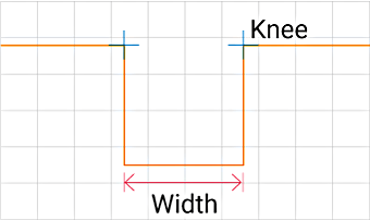 Measures the width and positions under the specified conditions.