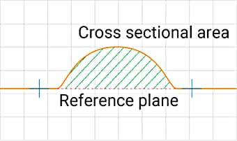 Measures the cross sectional area from a reference surface.