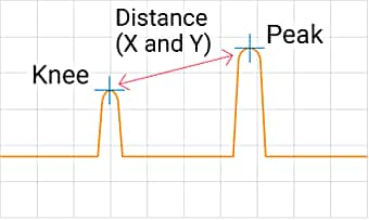 Measures the distance between two points.