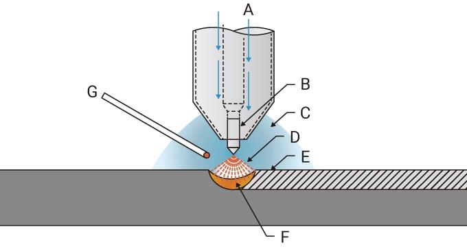 Fusion welding: major arc welding methods | Types of welding
