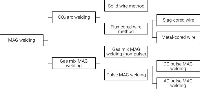 arc welder wiring diagram fusion welding major arc welding methods types of welding  fusion welding major arc welding