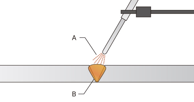 Fusion Welding  Types And Mechanism Of Arc Welding