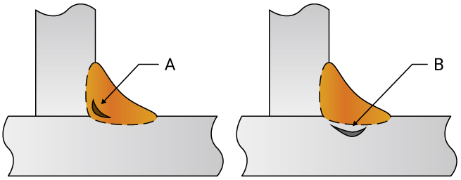 A. Root cracking | B. Underbead cracking
