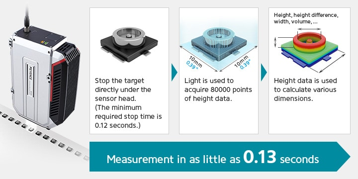 Stop the target directly under the sensor head. (The minimum required stop time is 0.12 seconds.) / Light is used to acquire 80000 points of height data. / Height data is used to calculate various dimensions. / [Measurement in as little as 0.13 seconds]