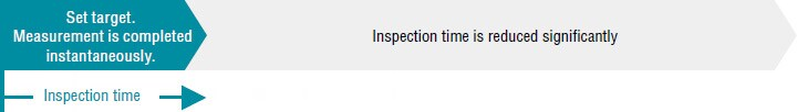 Inspection time (Place target. Measurement is completed instantaneously.) / Inspection time is reduced significantly